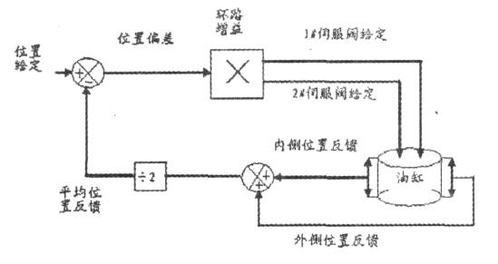 agc系统构成及伺服阀控制原理